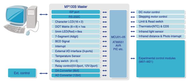Microprocessor Training Kit | CPE-MP100B | Chungpaemt Co , Ltd